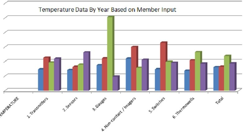 Temperature Data by Year Based on Member Input
